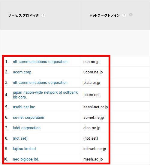 GoogleAnalytics サービスプロバイダとネットワークドメイン