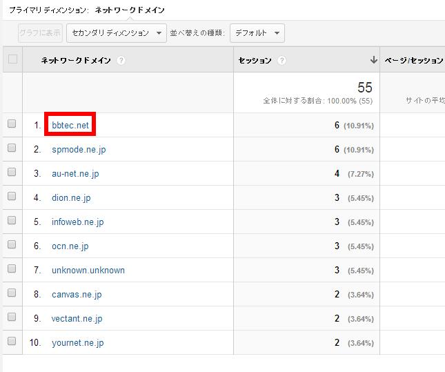 GoogleAnalytics カスタムレポート画面