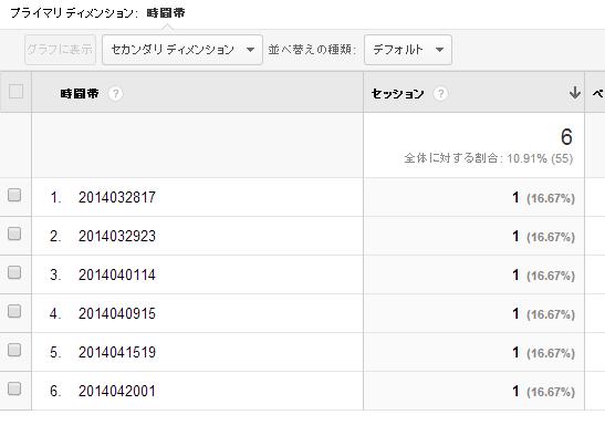 GoogleAnalytics カスタムレポート アクセス時刻の確認
